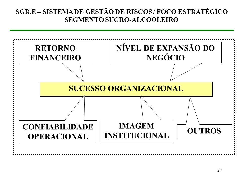 NÍVEL DE EXPANSÃO DO NEGÓCIO