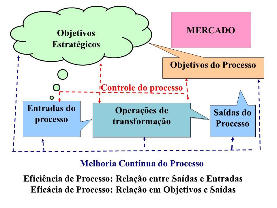 Objetivos Estratégicos MERCADO