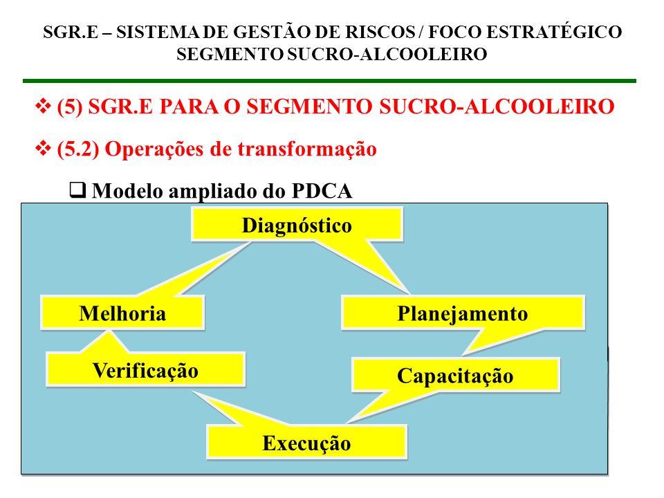 Diagnóstico Melhoria Planejamento Verificação Capacitação Execução