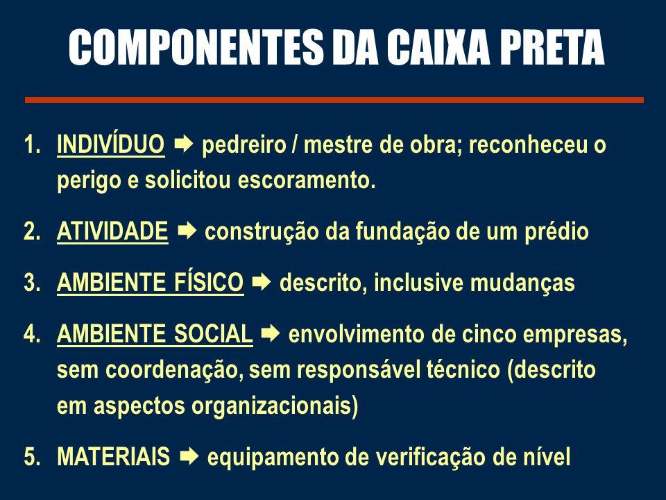 COMPONENTES DA CAIXA PRETA