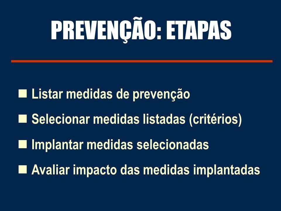 PREVENÇÃO: ETAPAS Listar medidas de prevenção
