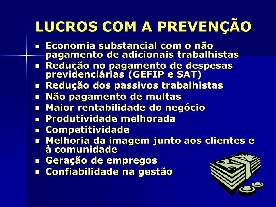 LUCROS COM A PREVENÇÃO Economia substancial com o não pagamento de adicionais trabalhistas.