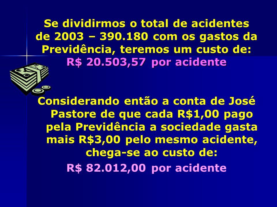 Se dividirmos o total de acidentes de 2003 – 390