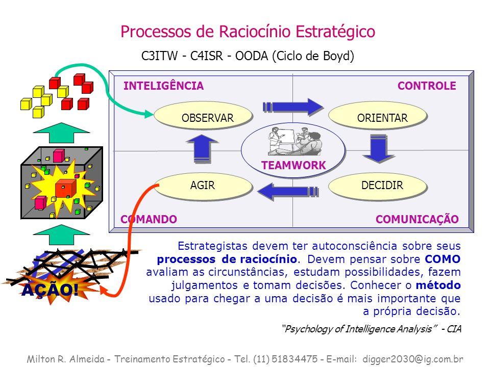 Processos de Raciocínio Estratégico