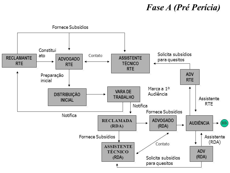 Fase A (Pré Perícia) Fornece Subsídios Constitui ato