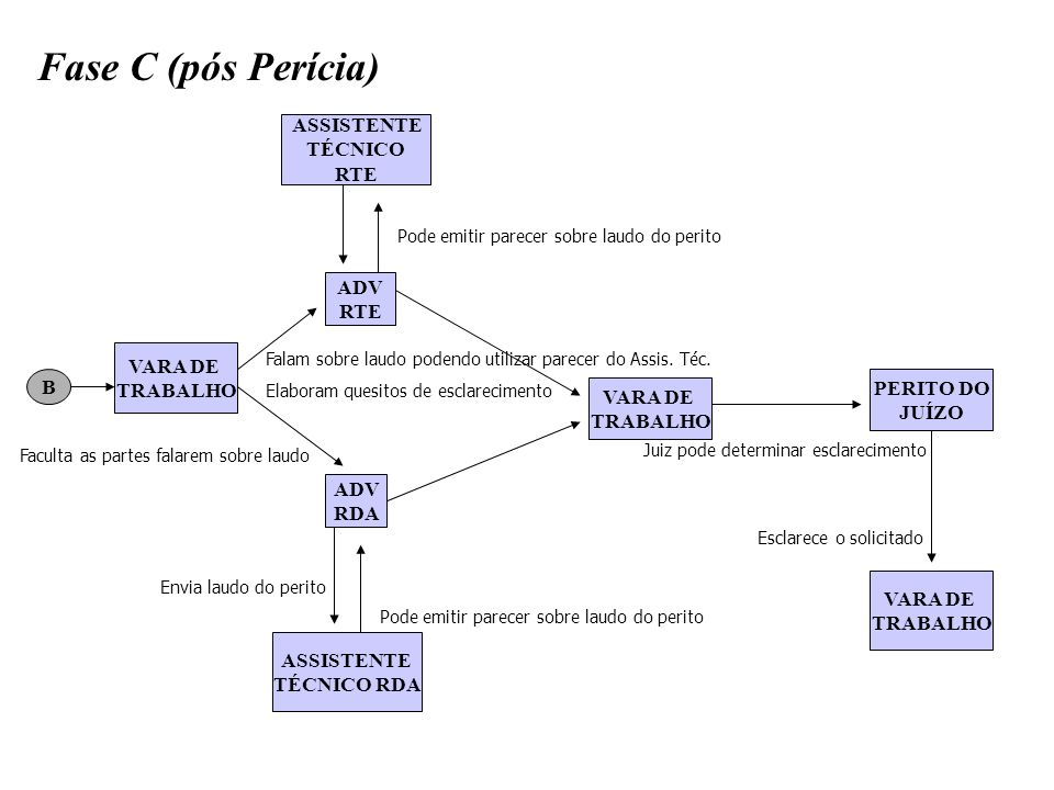 Fase C (pós Perícia) ASSISTENTE TÉCNICO RTE ADV RTE VARA DE TRABALHO B