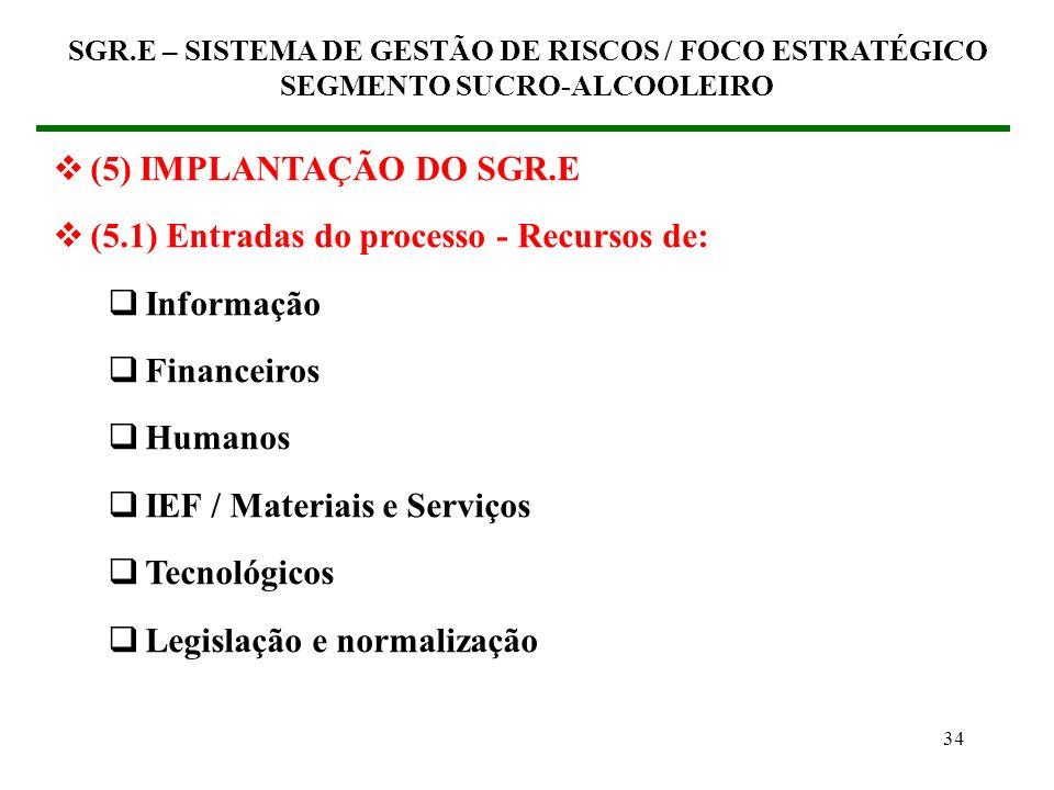 (5.1) Entradas do processo - Recursos de: Informação Financeiros