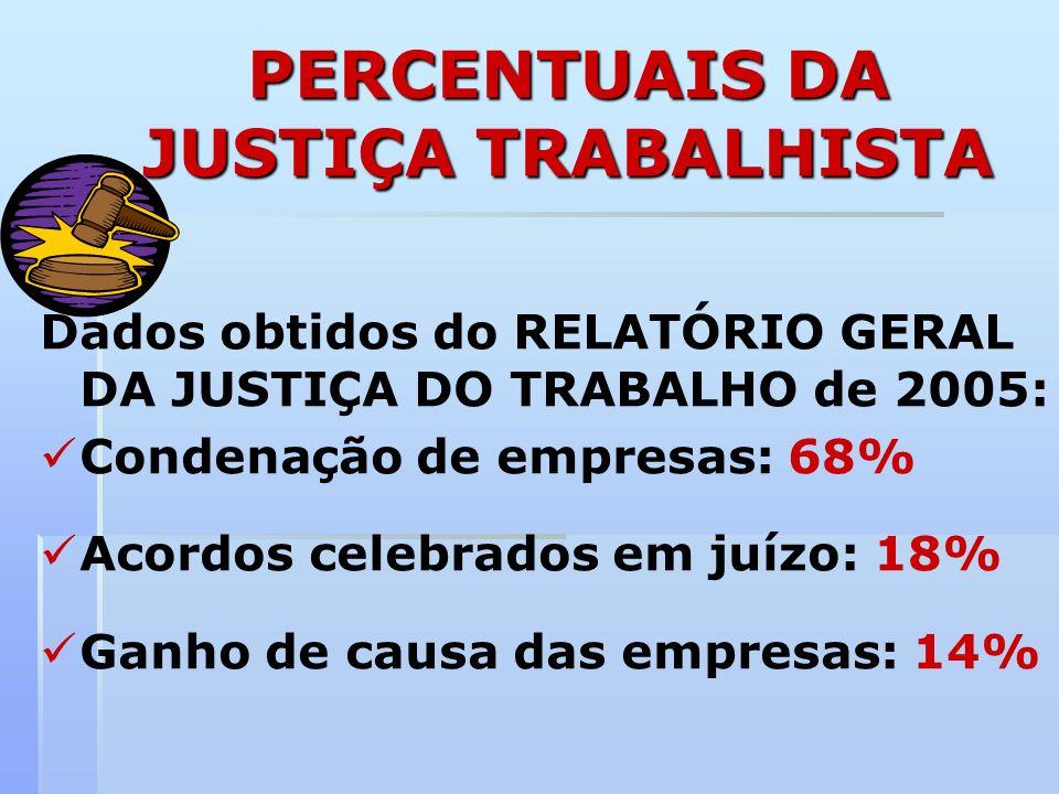 PERCENTUAIS DA JUSTIÇA TRABALHISTA