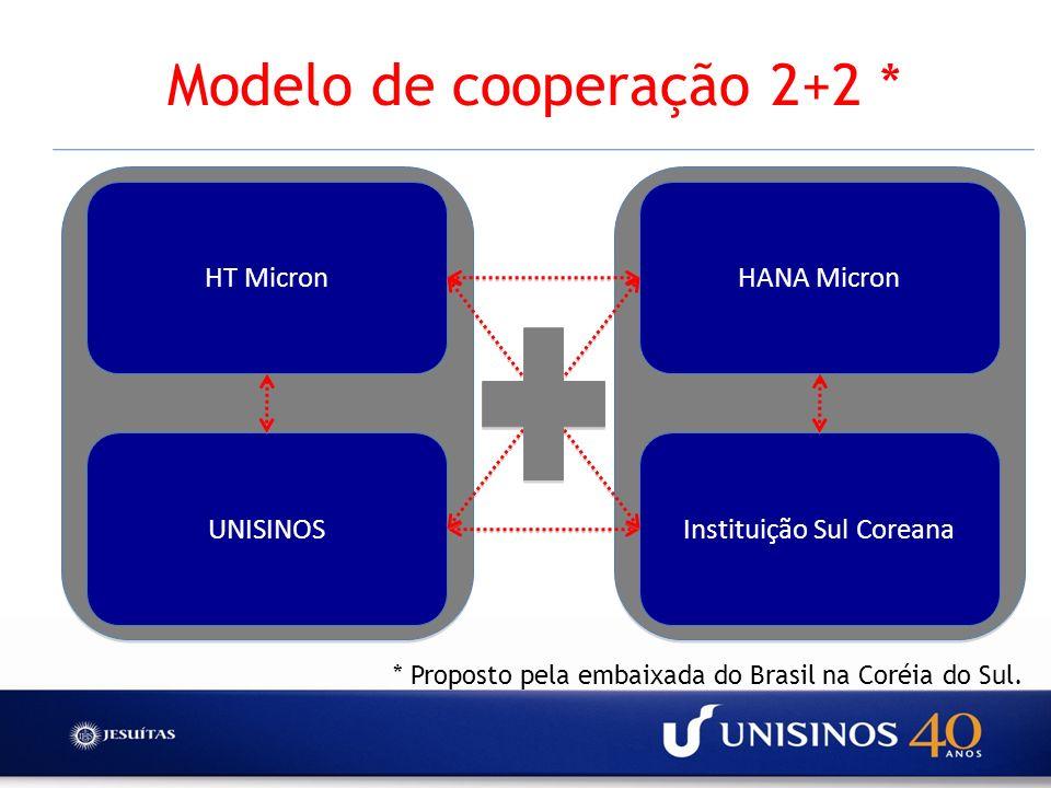 Modelo de cooperação 2+2 *