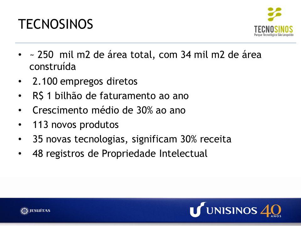 TECNOSINOS~ 250 mil m2 de área total, com 34 mil m2 de área construída. 2.100 empregos diretos. R$ 1 bilhão de faturamento ao ano.