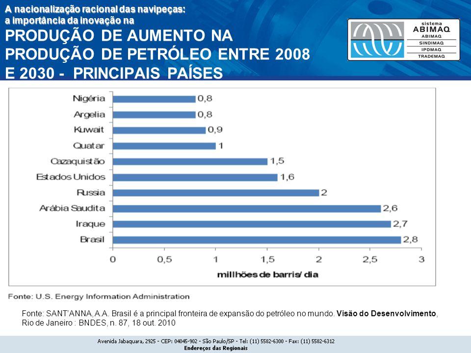 A nacionalização racional das navipeças: a importância da inovação na PRODUÇÃO DE AUMENTO NA PRODUÇÃO DE PETRÓLEO ENTRE 2008 E 2030 - PRINCIPAIS PAÍSES
