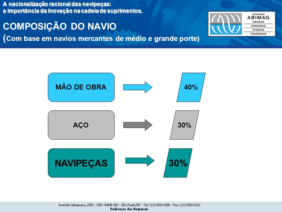 NAVIPEÇAS 30% MÃO DE OBRA 40% AÇO 30%