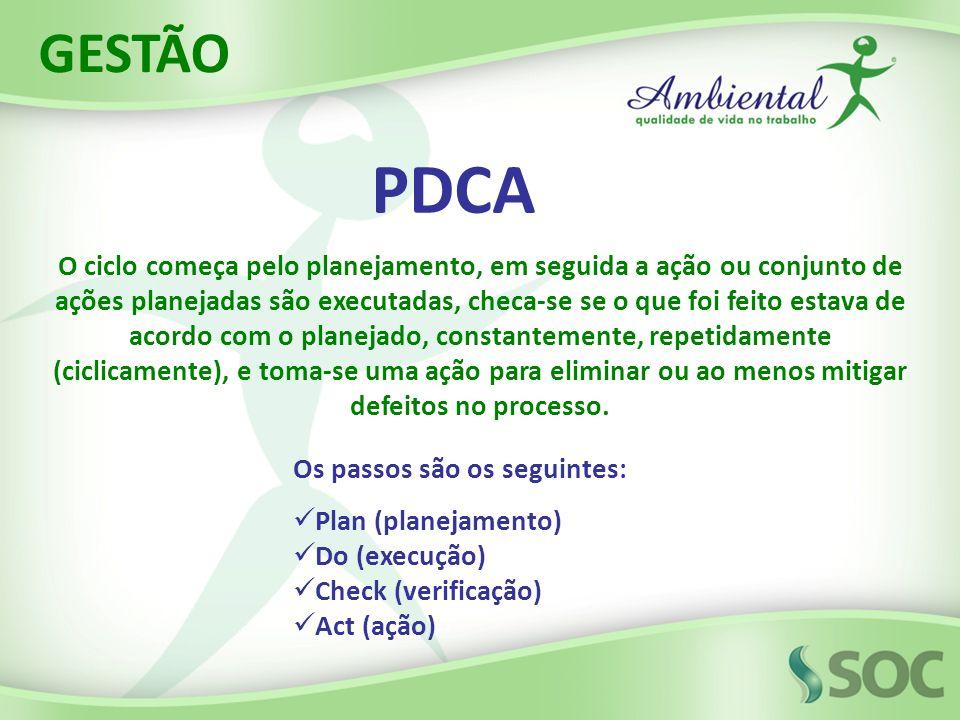 GESTÃO PDCA.