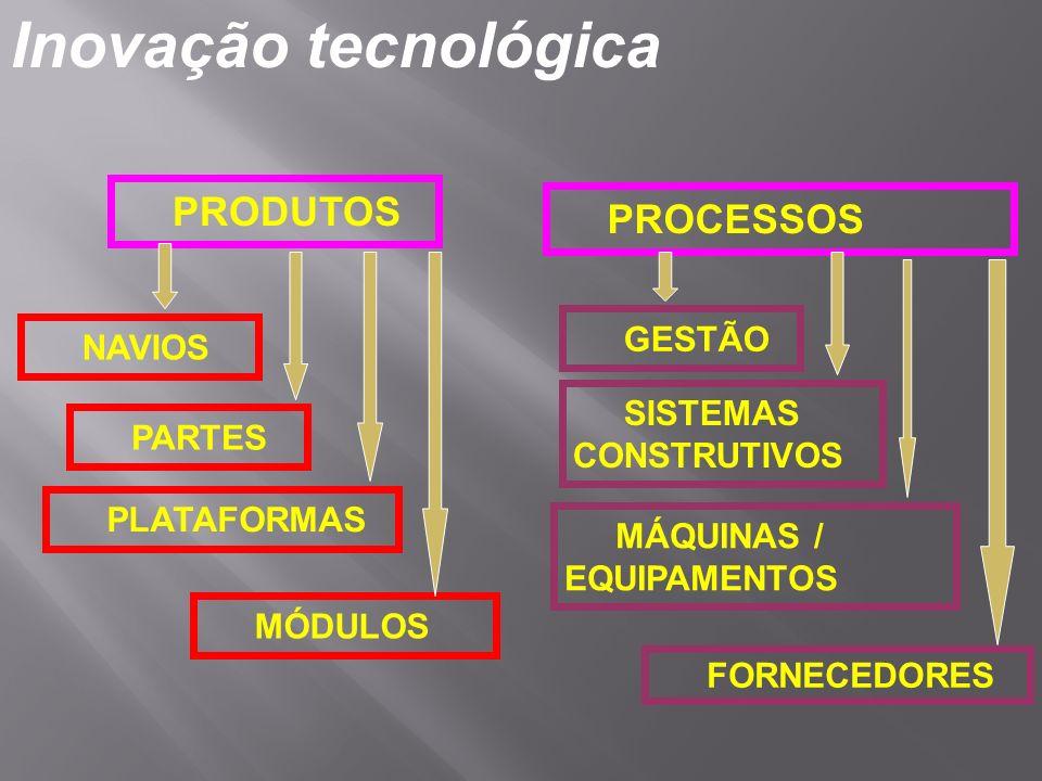 Inovação tecnológica PRODUTOS PROCESSOS GESTÃO NAVIOS