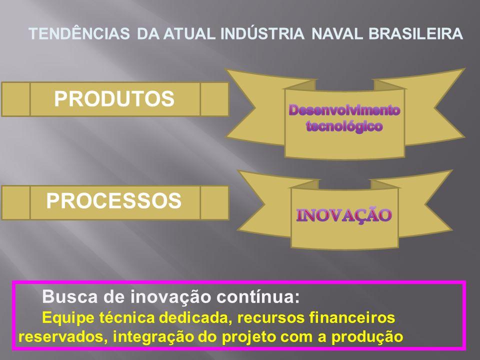 PRODUTOS PROCESSOS Busca de inovação contínua: