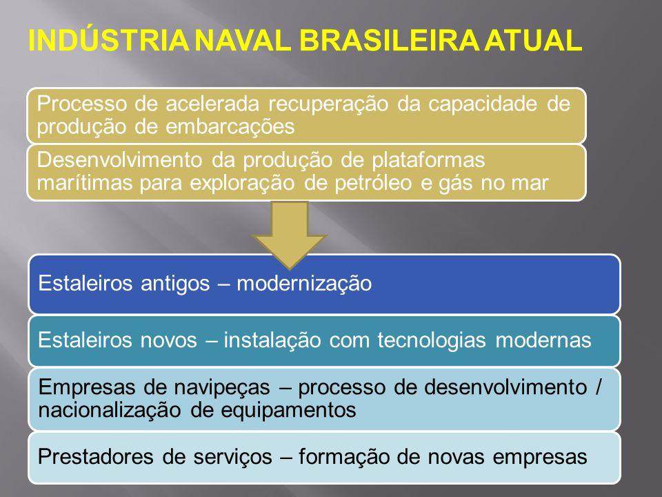 INDÚSTRIA NAVAL BRASILEIRA ATUAL
