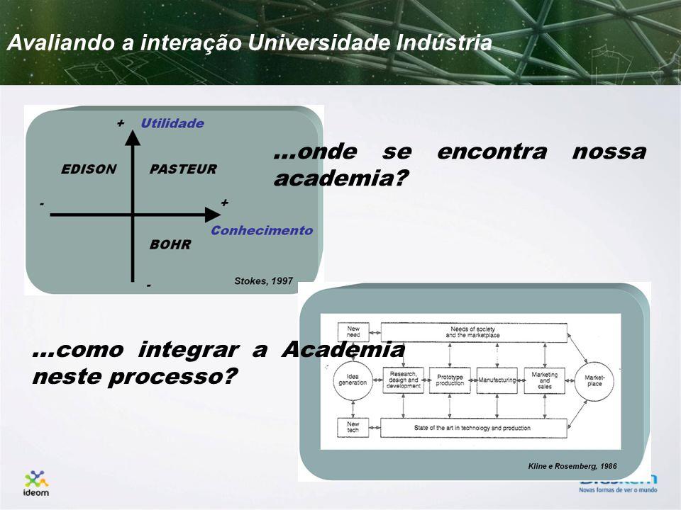 Avaliando a interação Universidade Indústria