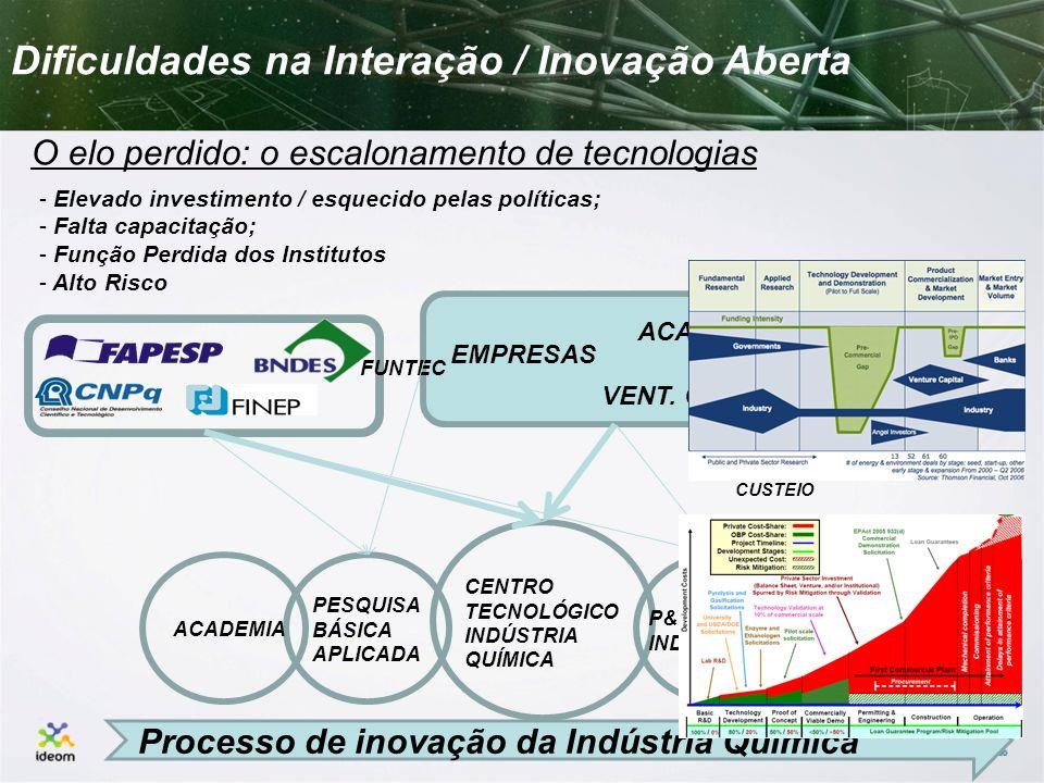 Dificuldades na Interação / Inovação Aberta