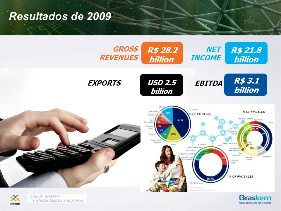 Resultados de 2009 R$ 28.2 billion R$ 21.8 billion R$ 3.1 billion
