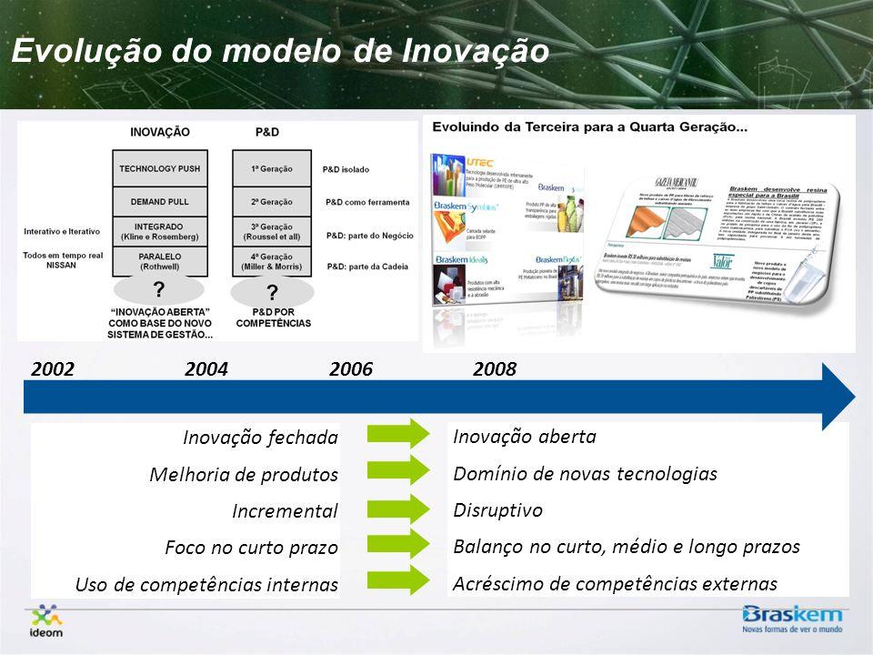 Evolução do modelo de Inovação