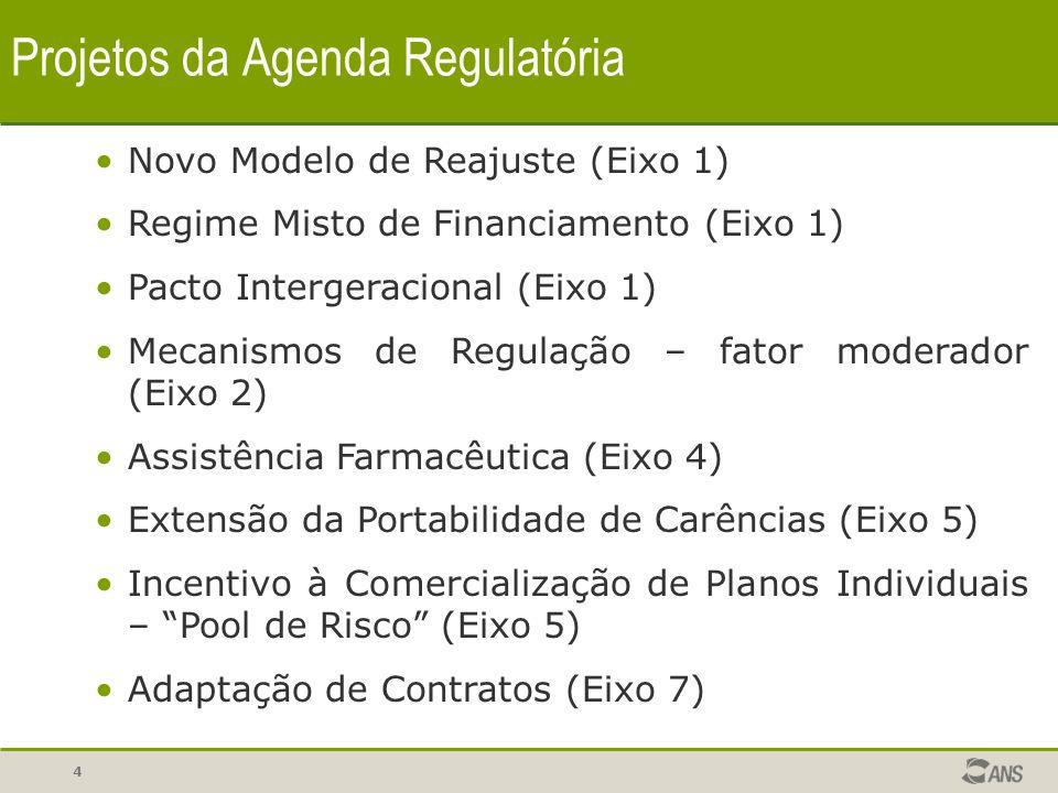 Projetos da Agenda Regulatória