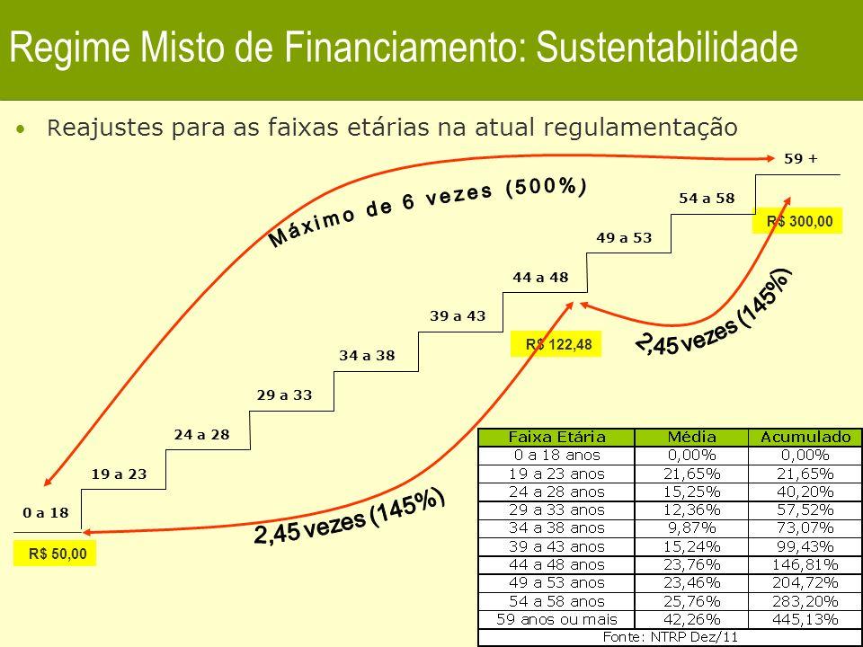 Regime Misto de Financiamento: Sustentabilidade