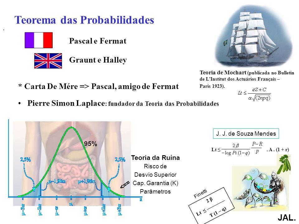 Teorema das Probabilidades Pascal e Fermat Graunt e Halley