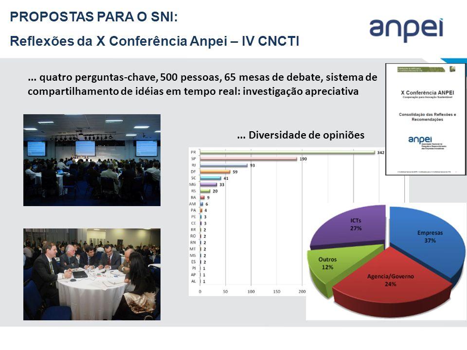 Reflexões da X Conferência Anpei – IV CNCTI