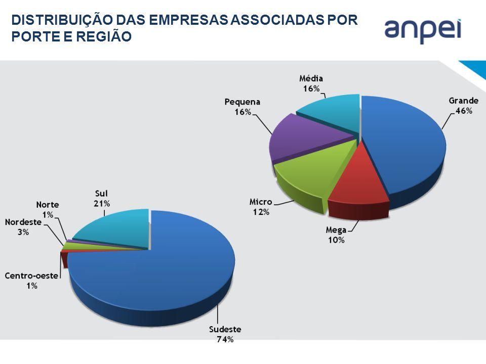 DISTRIBUIÇÃO DAS EMPRESAS ASSOCIADAS POR PORTE E REGIÃO