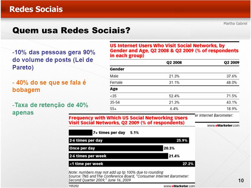 Quem usa Redes Sociais 10% das pessoas gera 90% do volume de posts (Lei de Pareto) 40% do se que se fala é bobagem.