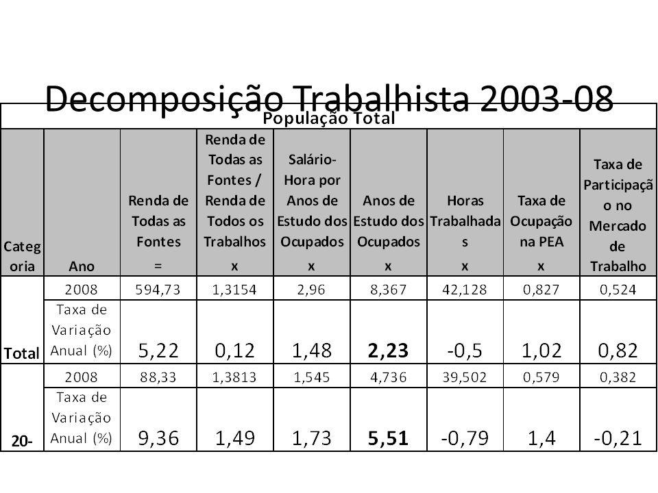 Decomposição Trabalhista 2003-08