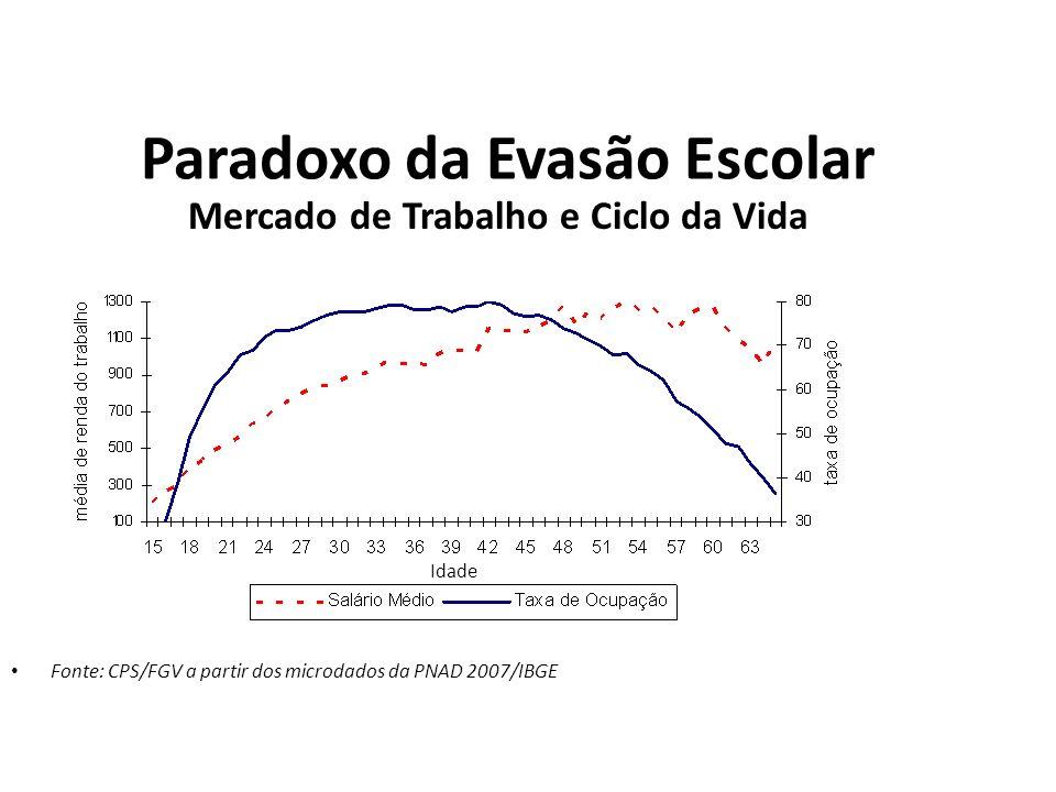 Paradoxo da Evasão Escolar