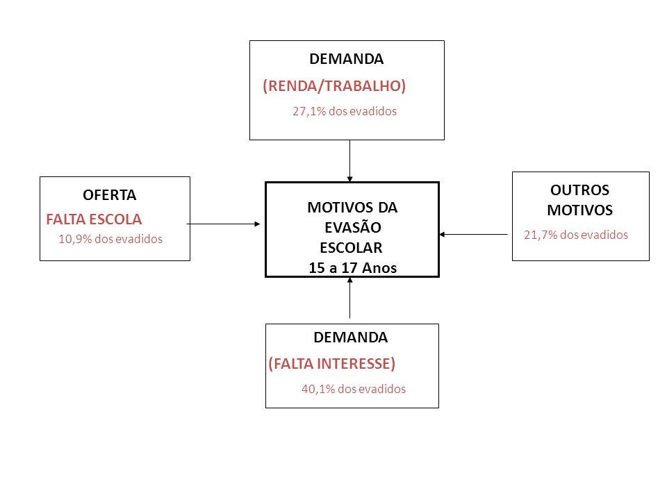 DEMANDA MOTIVOS DA EVASÃO ESCOLAR 15 a 17 Anos OUTROS MOTIVOS OFERTA
