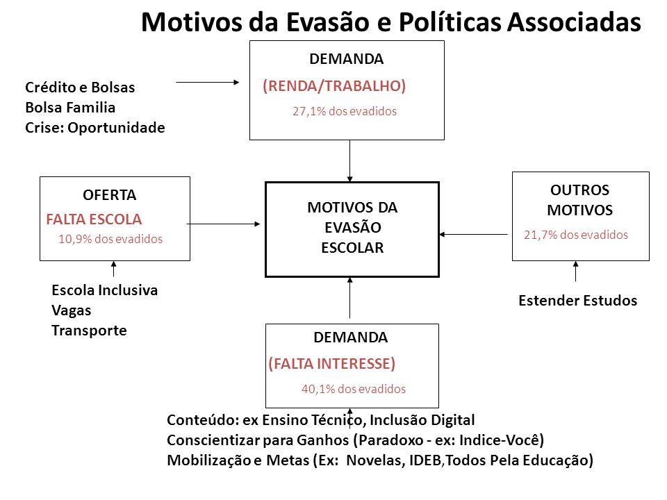 Motivos da Evasão e Políticas Associadas