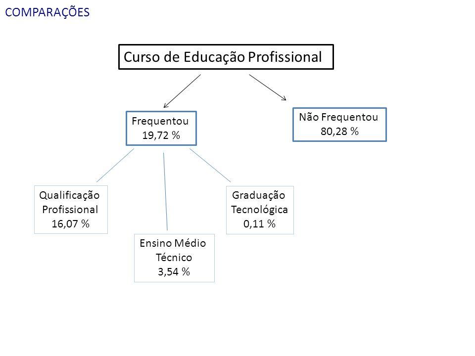Curso de Educação Profissional