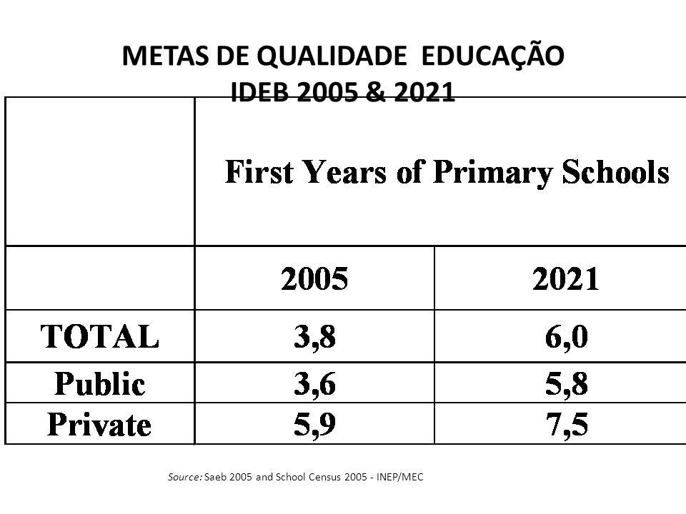 METAS DE QUALIDADE EDUCAÇÃO IDEB 2005 & 2021