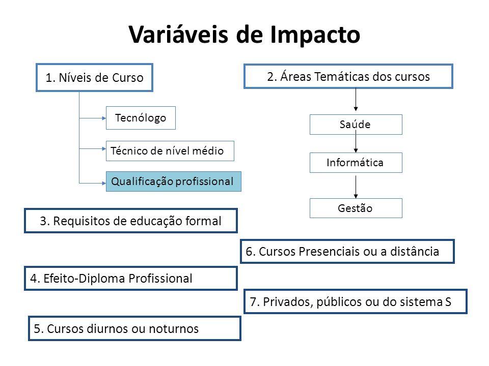 Variáveis de Impacto 1. Níveis de Curso 2. Áreas Temáticas dos cursos