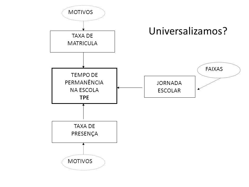 Universalizamos MOTIVOS TAXA DE MATRICULA FAIXAS TEMPO DE PERMANÊNCIA