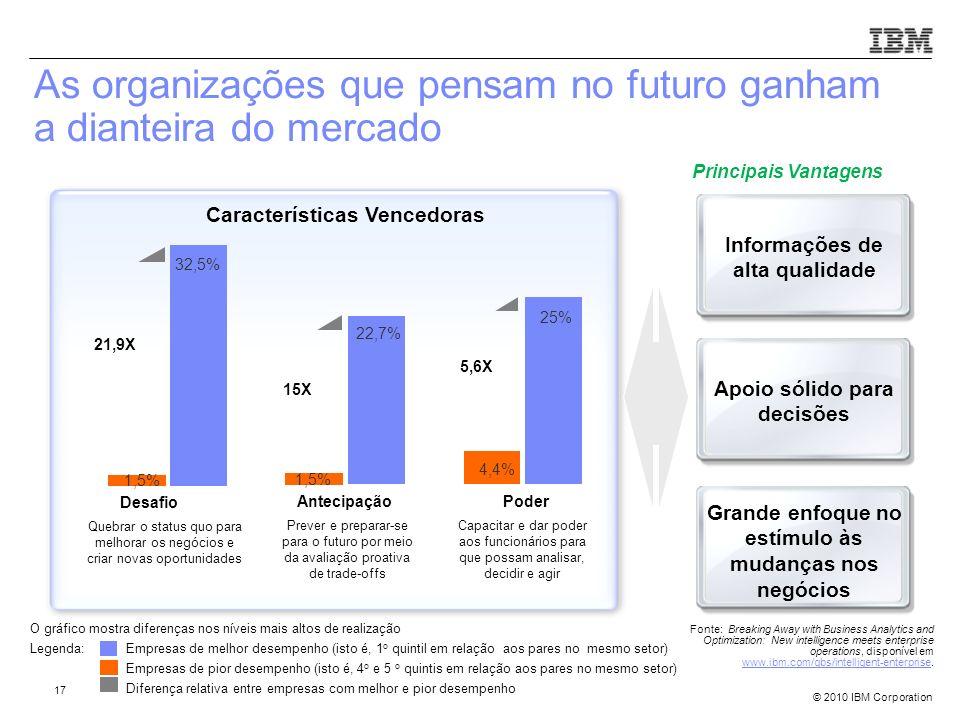 As organizações que pensam no futuro ganham a dianteira do mercado