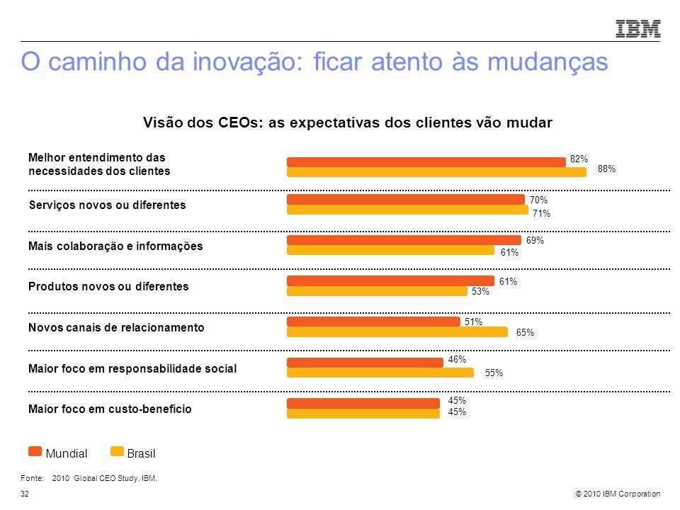 Visão dos CEOs: as expectativas dos clientes vão mudar