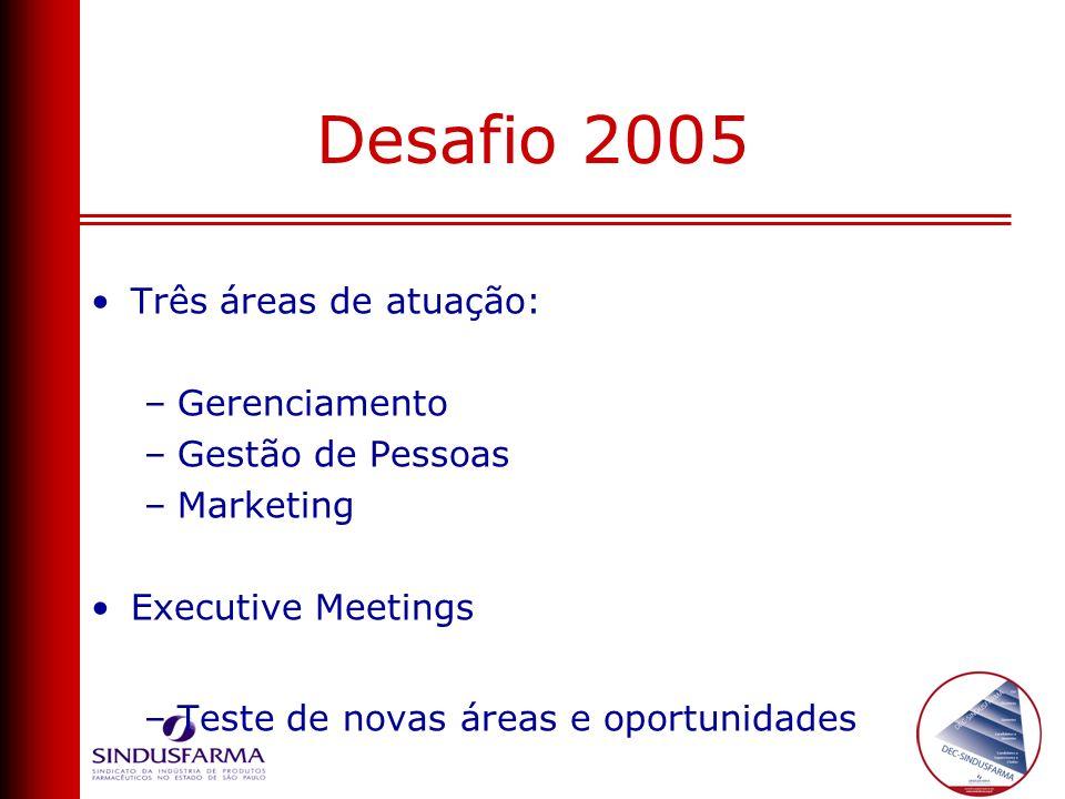 Desafio 2005 Três áreas de atuação: Gerenciamento Gestão de Pessoas