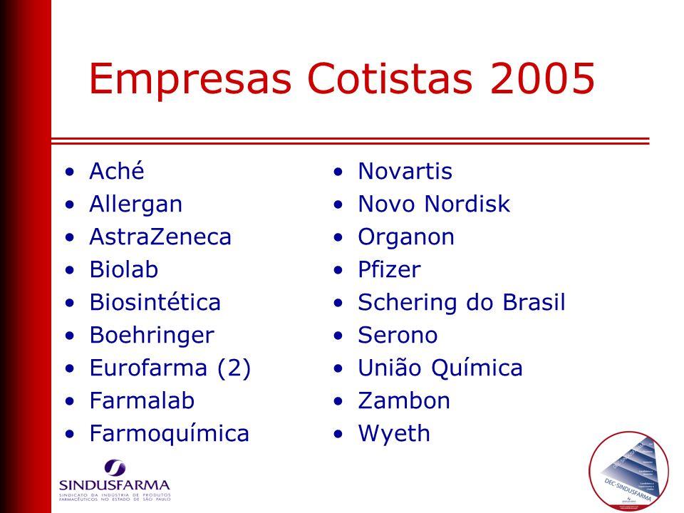Empresas Cotistas 2005 Aché Allergan AstraZeneca Biolab Biosintética