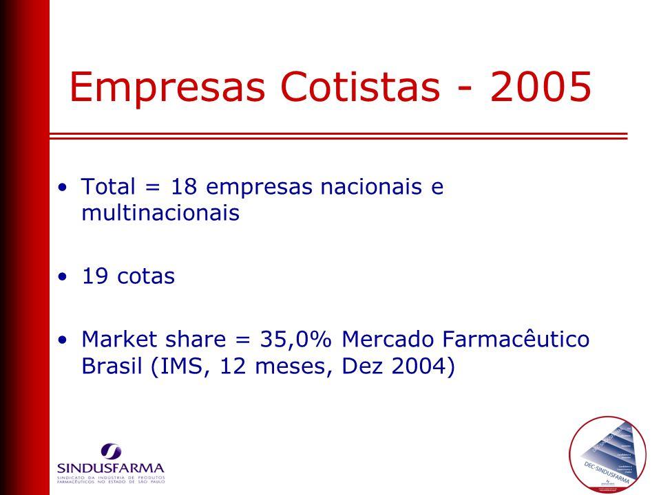 Empresas Cotistas - 2005 Total = 18 empresas nacionais e multinacionais. 19 cotas.