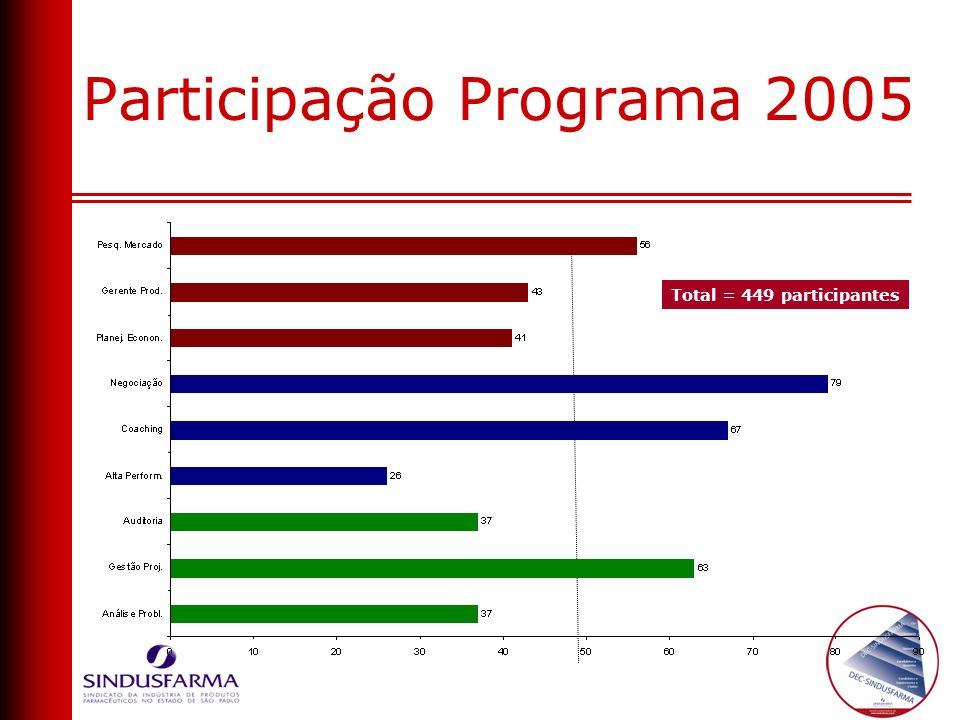 Participação Programa 2005