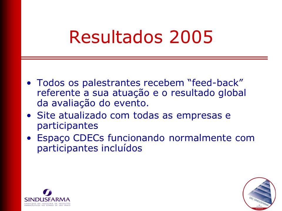 Resultados 2005 Todos os palestrantes recebem feed-back referente a sua atuação e o resultado global da avaliação do evento.