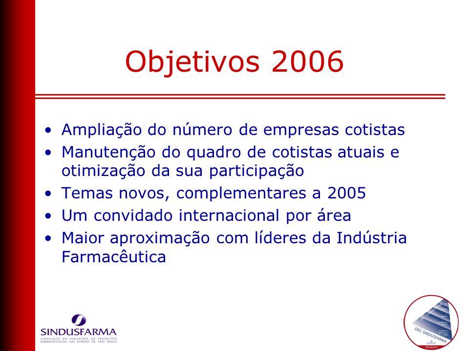 Objetivos 2006 Ampliação do número de empresas cotistas
