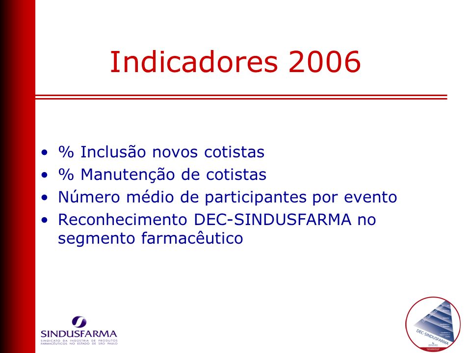 Indicadores 2006 % Inclusão novos cotistas % Manutenção de cotistas