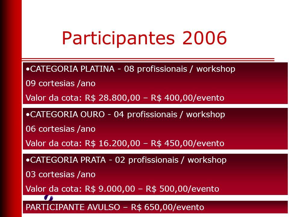Participantes 2006 CATEGORIA PLATINA - 08 profissionais / workshop