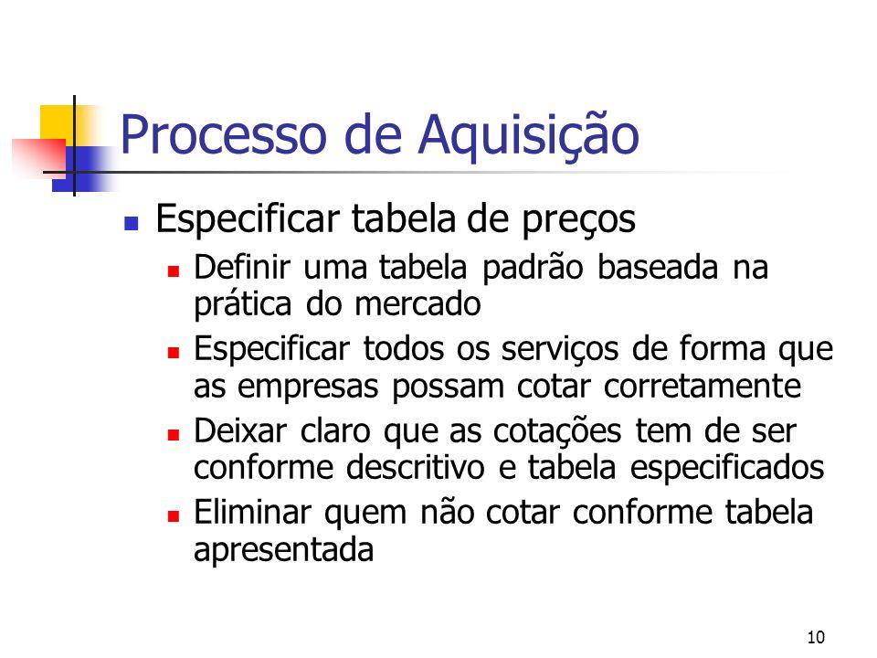 Processo de Aquisição Especificar tabela de preços