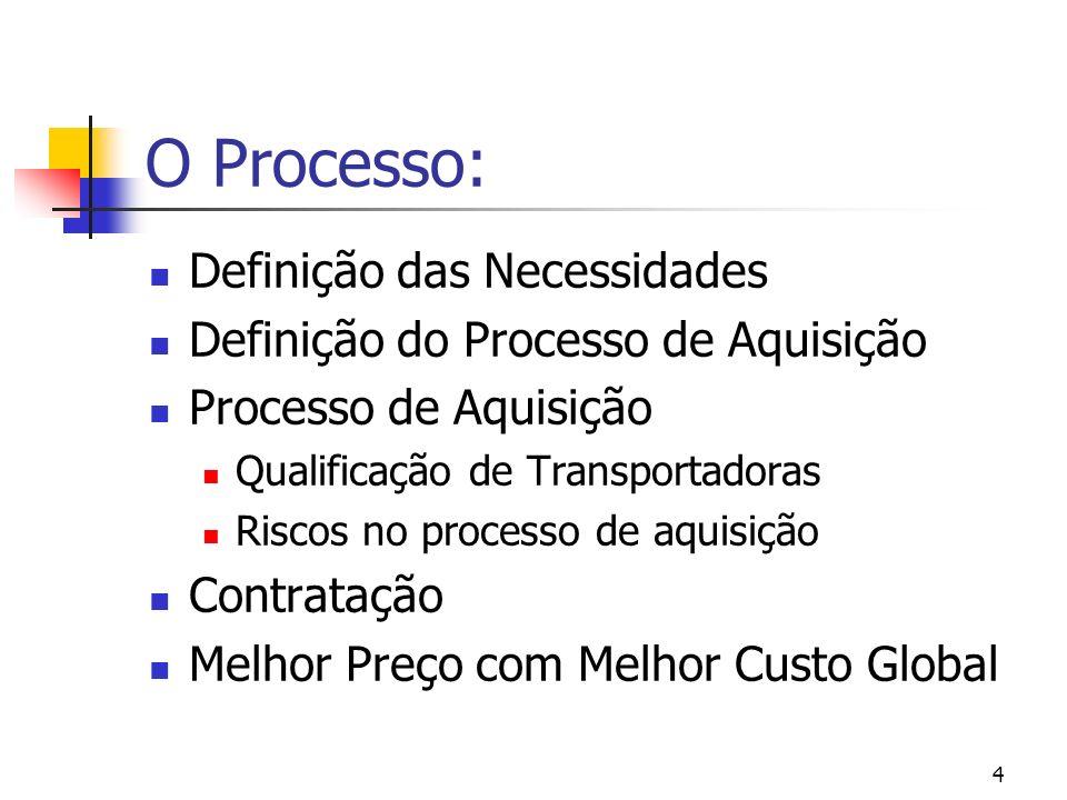 O Processo: Definição das Necessidades